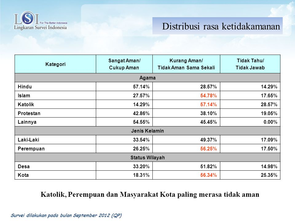 Kategori Sangat Aman/ Cukup Aman Kurang Aman/ Tidak Aman Sama Sekali Tidak Tahu/ Tidak Jawab Agama Hindu57.14%28.57%14.29% Islam27.57%54.78%17.65% Kat