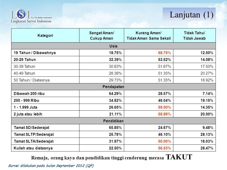 Kategori Sangat Aman/ Cukup Aman Kurang Aman/ Tidak Aman Sama Sekali Tidak Tahu/ Tidak Jawab Presiden Jusuf Kalla dan Wiranto30.43%43.48%26.09% Megawati dan Prabowo38.78%48.98%12.24% Susilo Bambang Yudoyono dan Boediono 27.85%53.88%18.26% Rahasia/Belum Memutuskan/TT/TJ29.63%59.26%11.11% Partai Demokrat23.58%56.10%20.33% Gerindra0.00%100.00%0.00% Golkar27.27%43.18%29.55% PAN25.00%50.00%25.00% PDIP30.77%56.41%12.82% PKB33.33% PKS0.00%60.00%40.00% PPP38.46%53.85%7.69% Lainnya43.75%56.25%0.00% Rahasia/Belum Memutuskan/TT/TJ40.58%49.28%10.14% Partisan Oposisi juga cenderung merasa kurang Aman...