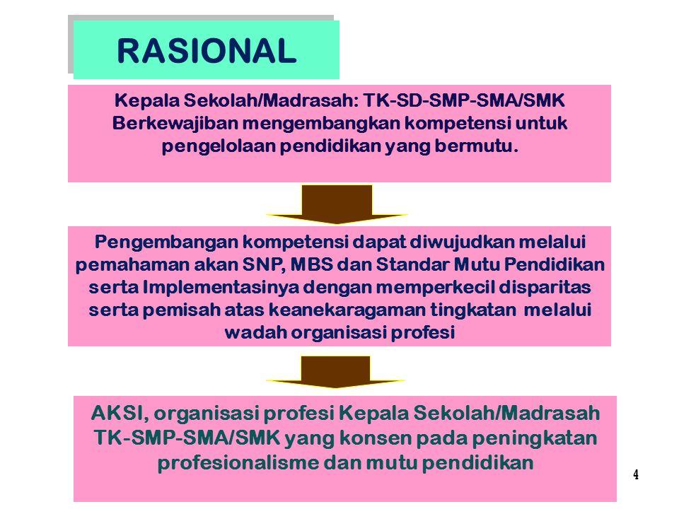 4 RASIONAL Kepala Sekolah/Madrasah: TK-SD-SMP-SMA/SMK Berkewajiban mengembangkan kompetensi untuk pengelolaan pendidikan yang bermutu. Pengembangan ko