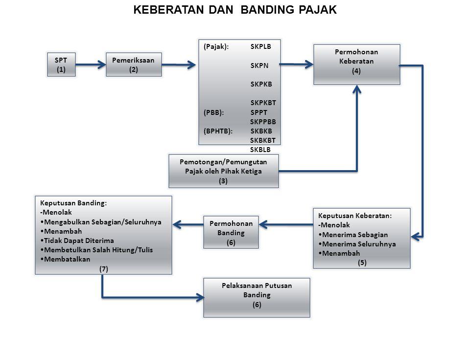 KEBERATAN DAN BANDING PAJAK SPT (1) Pemeriksaan (2) (Pajak):SKPLB SKPN SKPKB SKPKBT (PBB): SPPT SKPPBB (BPHTB): SKBKB SKBKBT SKBLB SKBN (3) Permohonan