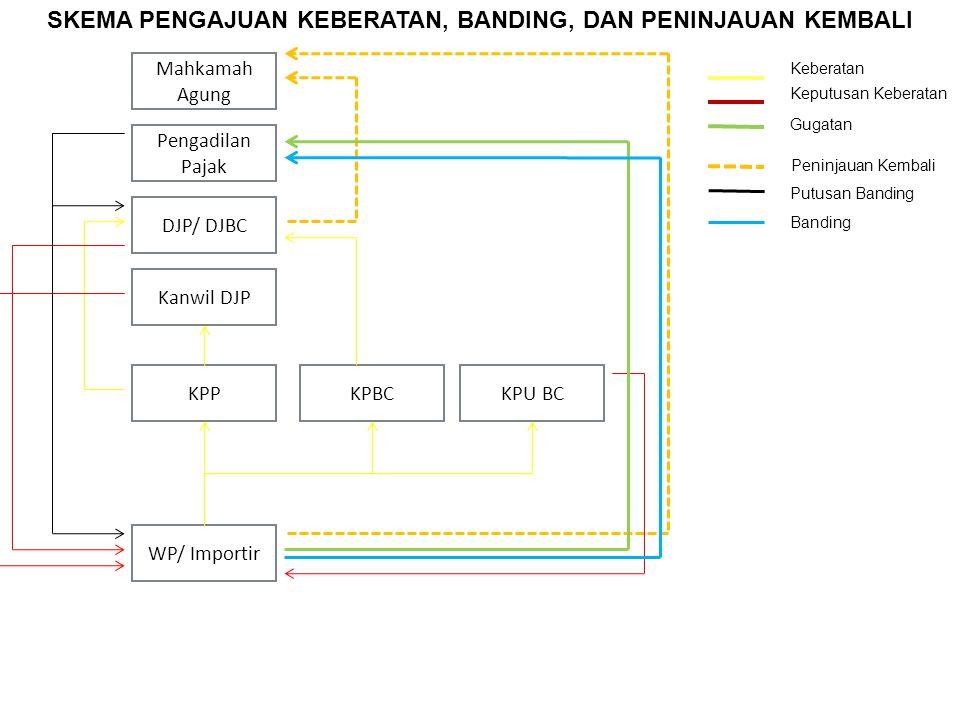 Mahkamah Agung Pengadilan Pajak DJP/ DJBC Kanwil DJP KPPKPBC WP/ Importir KPU BC Keberatan Keputusan Keberatan Gugatan Peninjauan Kembali Putusan Band