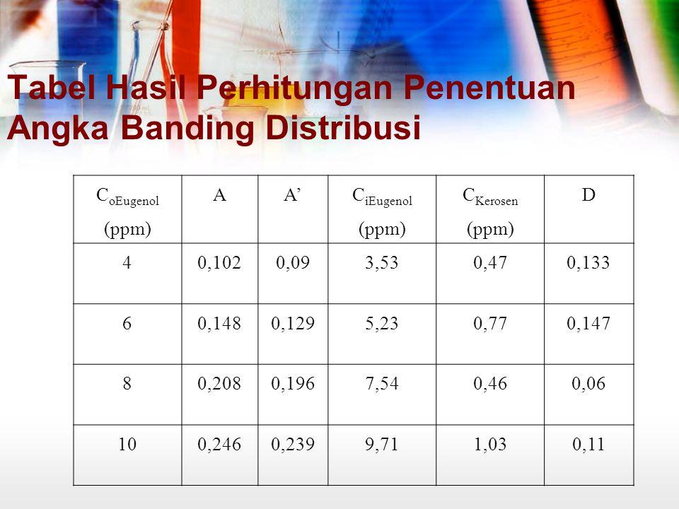 Tabel Hasil Perhitungan Penentuan Angka Banding Distribusi C oEugenol (ppm) AA' C iEugenol (ppm) C Kerosen (ppm) D 40,1020,093,530,470,133 60,1480,1295,230,770,147 80,2080,1967,540,460,06 100,2460,2399,711,030,11