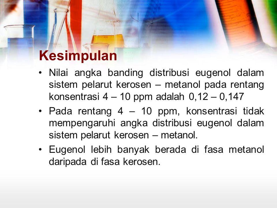 Kesimpulan Nilai angka banding distribusi eugenol dalam sistem pelarut kerosen – metanol pada rentang konsentrasi 4 – 10 ppm adalah 0,12 – 0,147 Pada