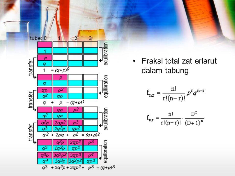 Metode Penelitian Uji kelarutan Menentukan sistem Pelarut Ekstraksi Menentukan angka banding distribusi UJI KELARUTAN MENENTUKAN SISTEM PELARUT EKSTRAKSI MENENTUKAN ANGKA BANDING DISTRIBUSI