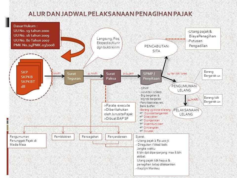 Dasar Hukum : UU No.19 tahun 2000 UU No. 16 tahun 2009 UU No.