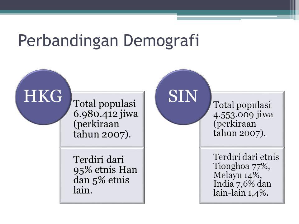 Perbandingan Demografi Total populasi 6.980.412 jiwa (perkiraan tahun 2007).