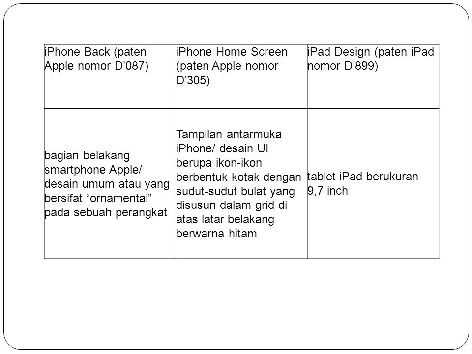 iPhone Back (paten Apple nomor D'087) iPhone Home Screen (paten Apple nomor D'305) iPad Design (paten iPad nomor D'899) bagian belakang smartphone App