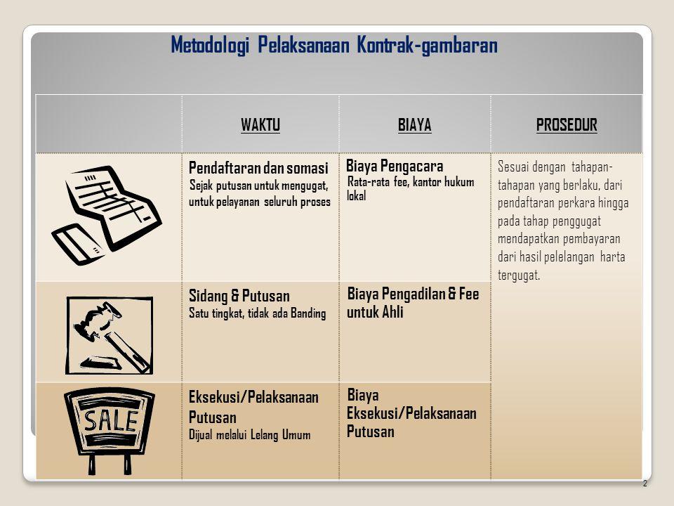 Metodologi Pelaksanaan Kontrak-gambaran WAKTUBIAYAPROSEDUR Pendaftaran dan somasi Sejak putusan untuk mengugat, untuk pelayanan seluruh proses Biaya P