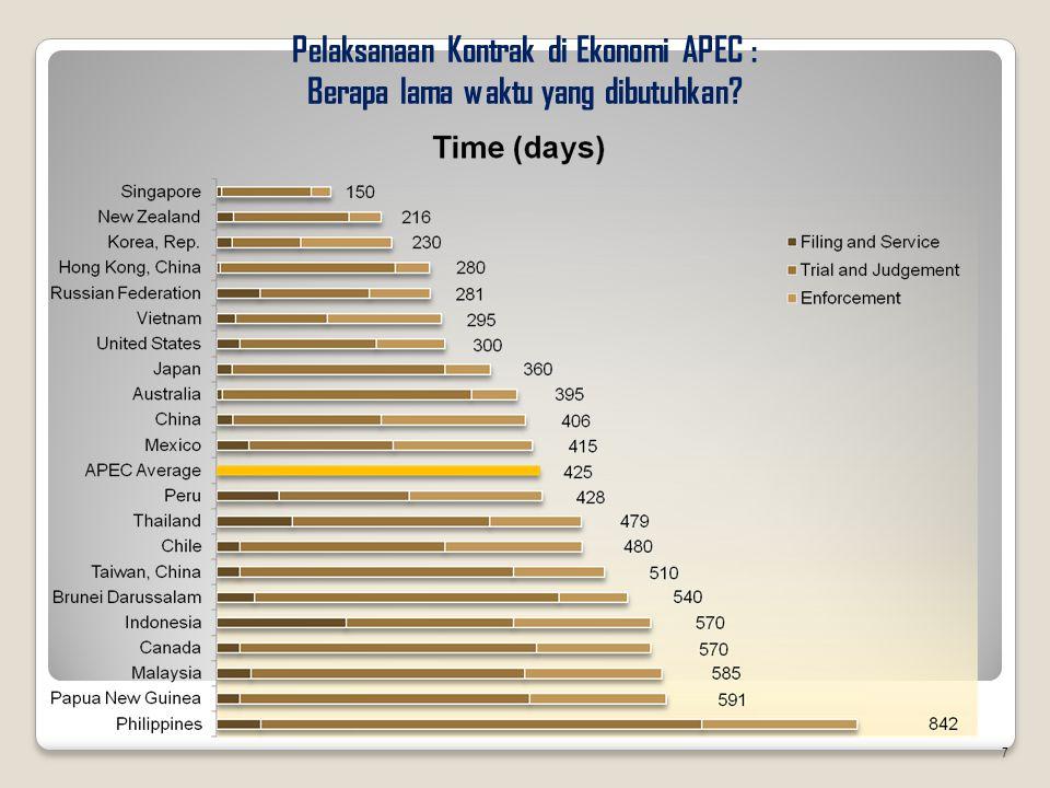 Pelaksanaan Kontrak di Ekonomi APEC : Berapa lama waktu yang dibutuhkan? 7