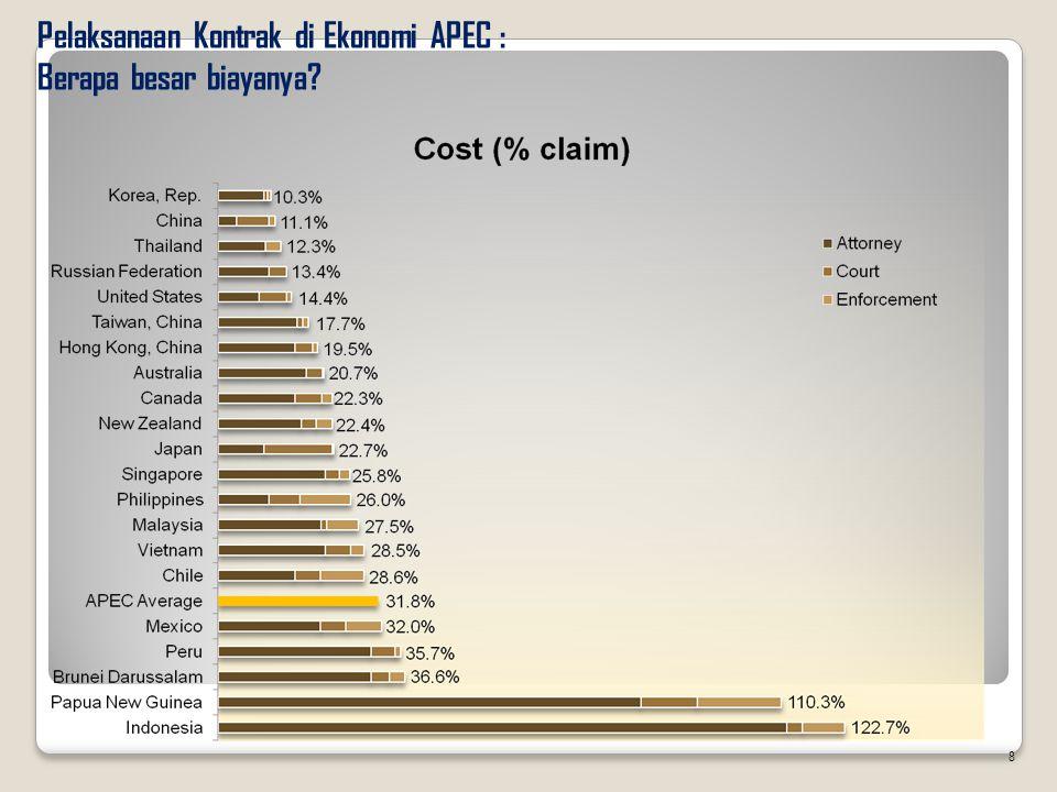 Pelaksanaan Kontrak di Ekonomi APEC : Berapa besar biayanya? 8