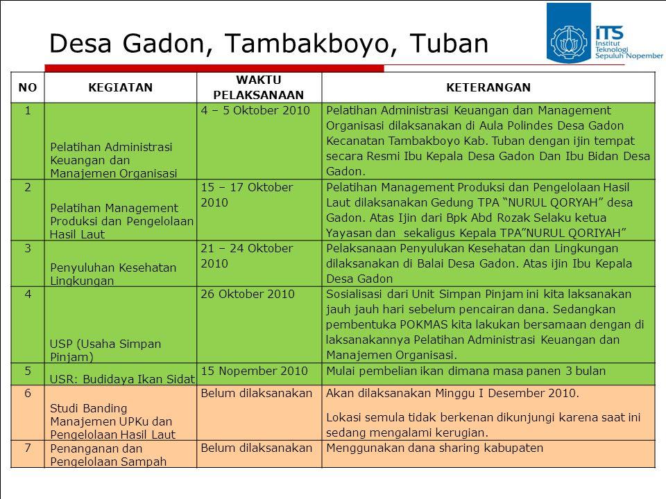 Desa Gadon, Tambakboyo, Tuban NOKEGIATAN WAKTU PELAKSANAAN KETERANGAN 1 Pelatihan Administrasi Keuangan dan Manajemen Organisasi 4 – 5 Oktober 2010 Pe