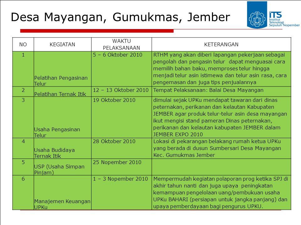 Desa Mayangan, Gumukmas, Jember NOKEGIATAN WAKTU PELAKSANAAN KETERANGAN 1 Pelatihan Pengasinan Telur 5 – 6 Oktober 2010 RTHM yang akan diberi lapangan