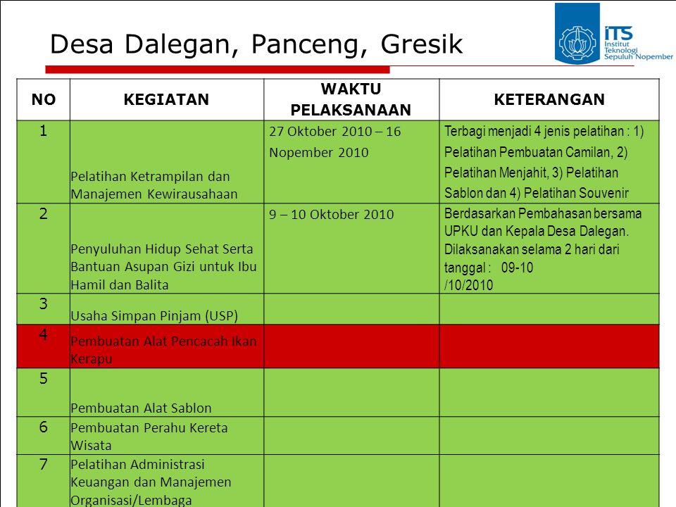 Desa Dalegan, Panceng, Gresik NOKEGIATAN WAKTU PELAKSANAAN KETERANGAN 1 Pelatihan Ketrampilan dan Manajemen Kewirausahaan 27 Oktober 2010 – 16 Nopembe