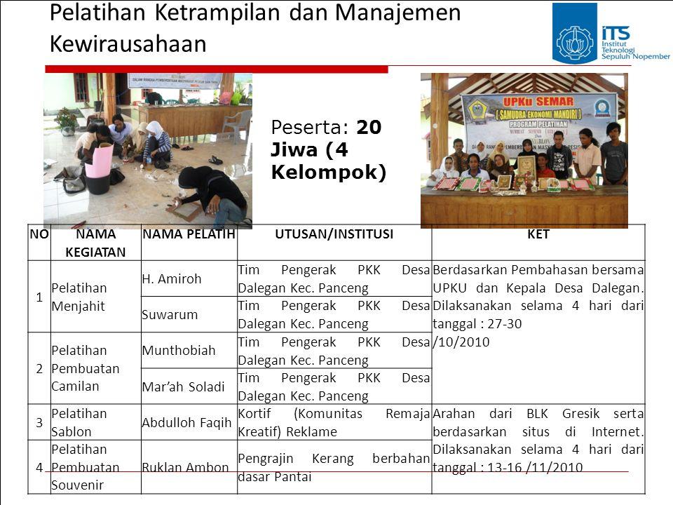 Pelatihan Ketrampilan dan Manajemen Kewirausahaan Peserta: 20 Jiwa (4 Kelompok) NONAMA KEGIATAN NAMA PELATIHUTUSAN/INSTITUSIKET 1 Pelatihan Menjahit H