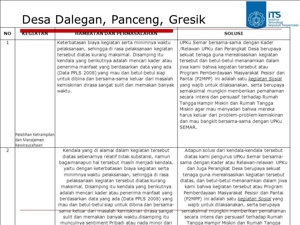 Desa Dalegan, Panceng, Gresik NOKEGIATANHAMBATAN DAN PERMASALAHANSOLUSI 1 Pelatihan Ketrampilan dan Manajemen Kewirausahaan Keterbatasan biaya kegiata