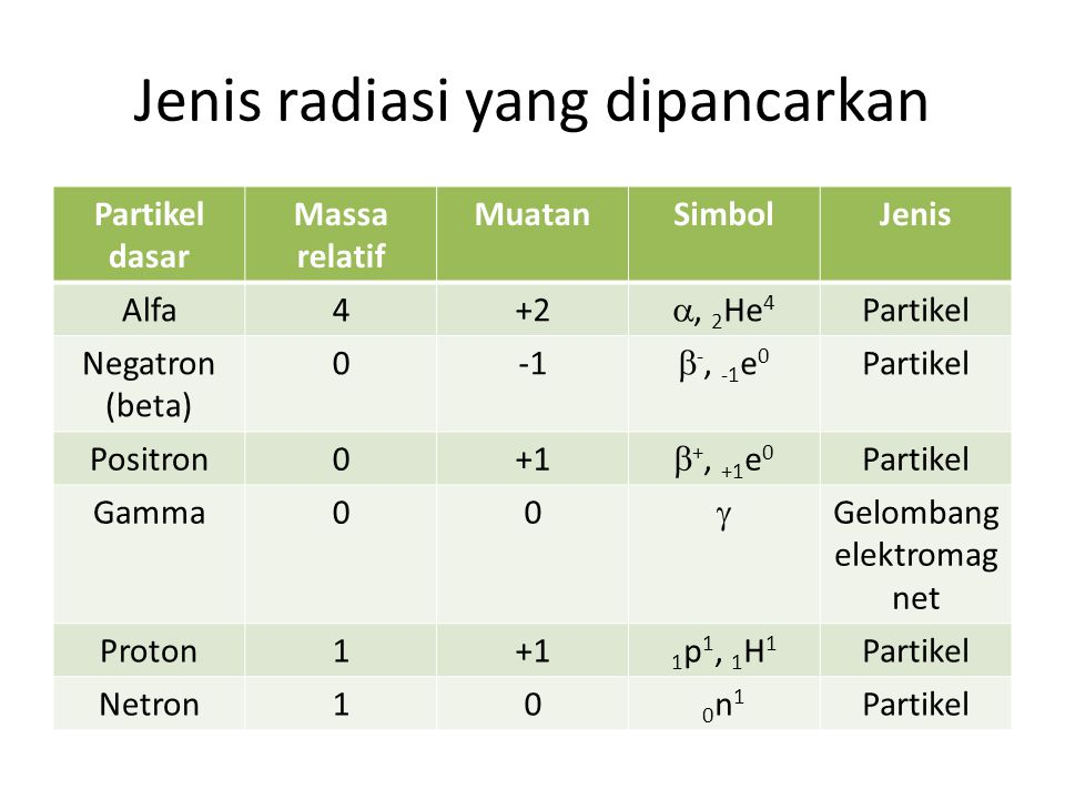 Jenis radiasi yang dipancarkan Partikel dasar Massa relatif MuatanSimbolJenis Alfa4+2 , 2 He 4 Partikel Negatron (beta) 0  -, -1 e 0 Partikel Positr