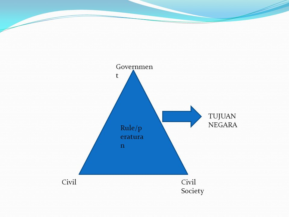 Governmen t CivilCivil Society TUJUAN NEGARA Rule/p eratura n