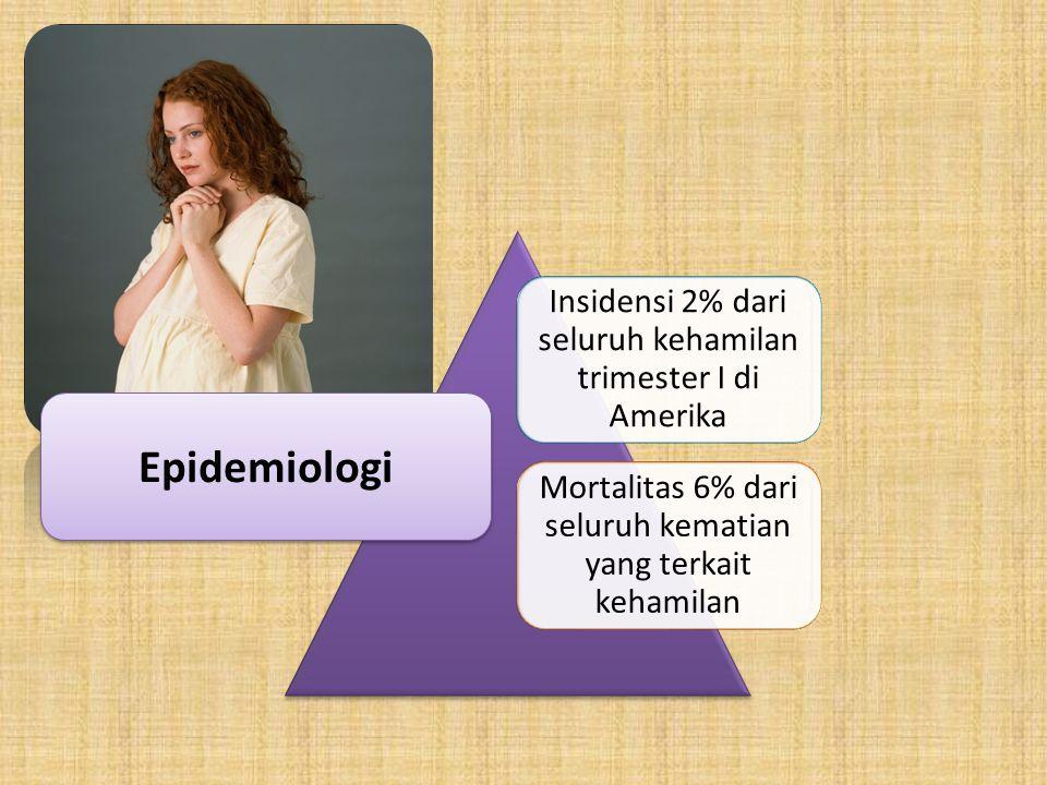 Insidensi 2% dari seluruh kehamilan trimester I di Amerika Mortalitas 6% dari seluruh kematian yang terkait kehamilan Epidemiologi