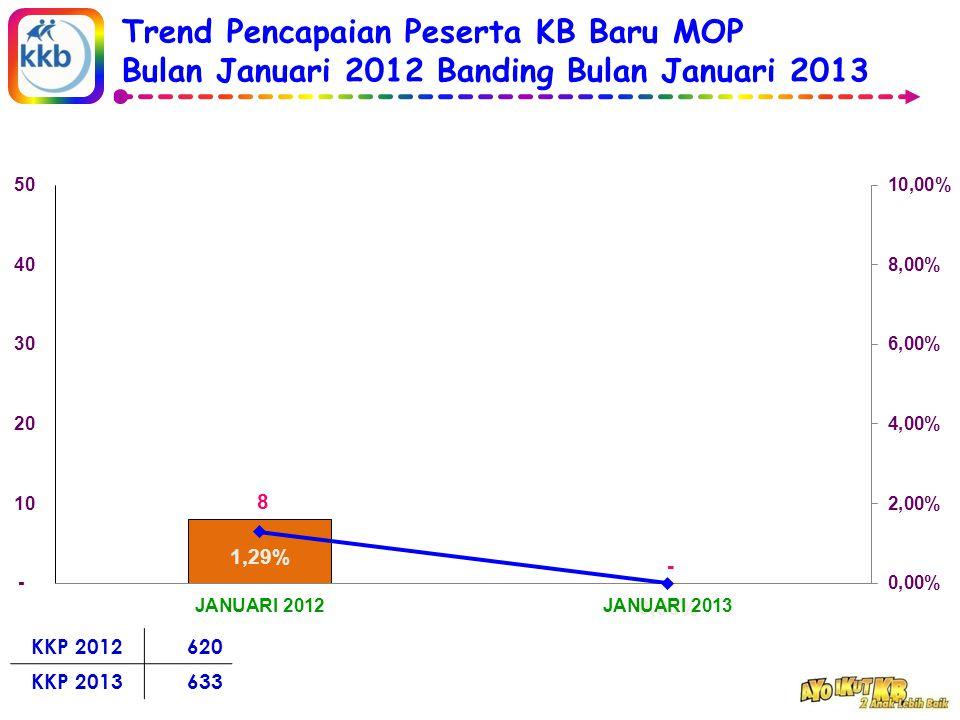 Trend Pencapaian Peserta KB Baru MOP Bulan Januari 2012 Banding Bulan Januari 2013 KKP 2012620 KKP 2013633