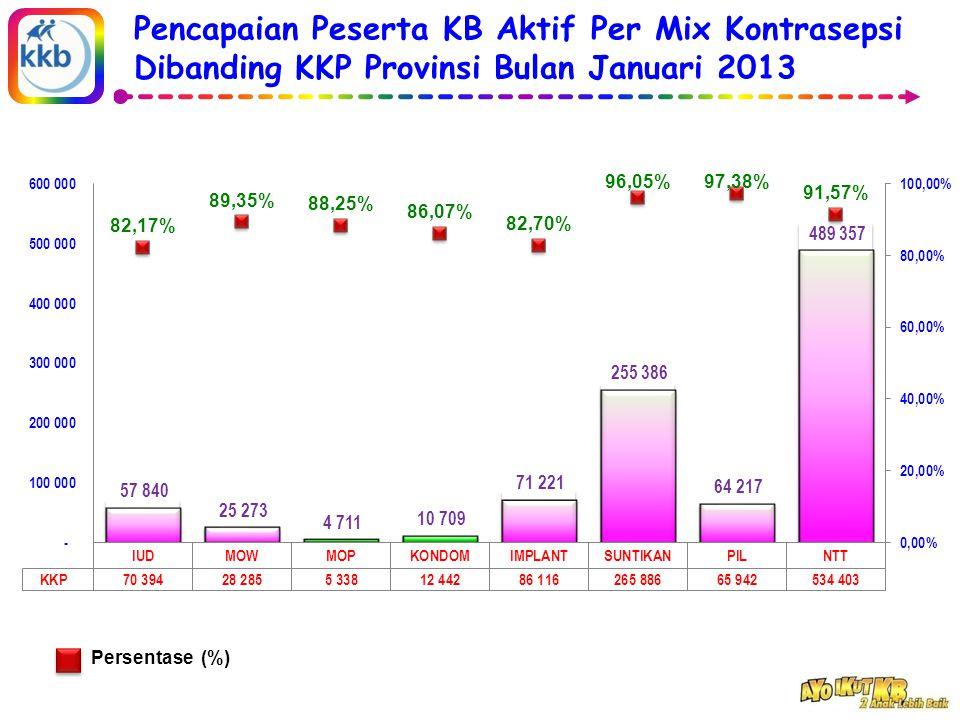 Pencapaian Peserta KB Aktif Per Mix Kontrasepsi Dibanding KKP Provinsi Bulan Januari 2013 Persentase (%)