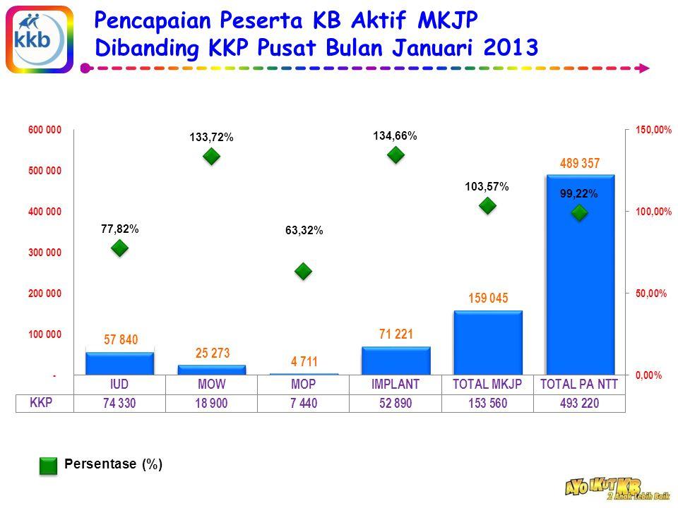 Pencapaian Peserta KB Aktif MKJP Dibanding KKP Pusat Bulan Januari 2013 Persentase (%)