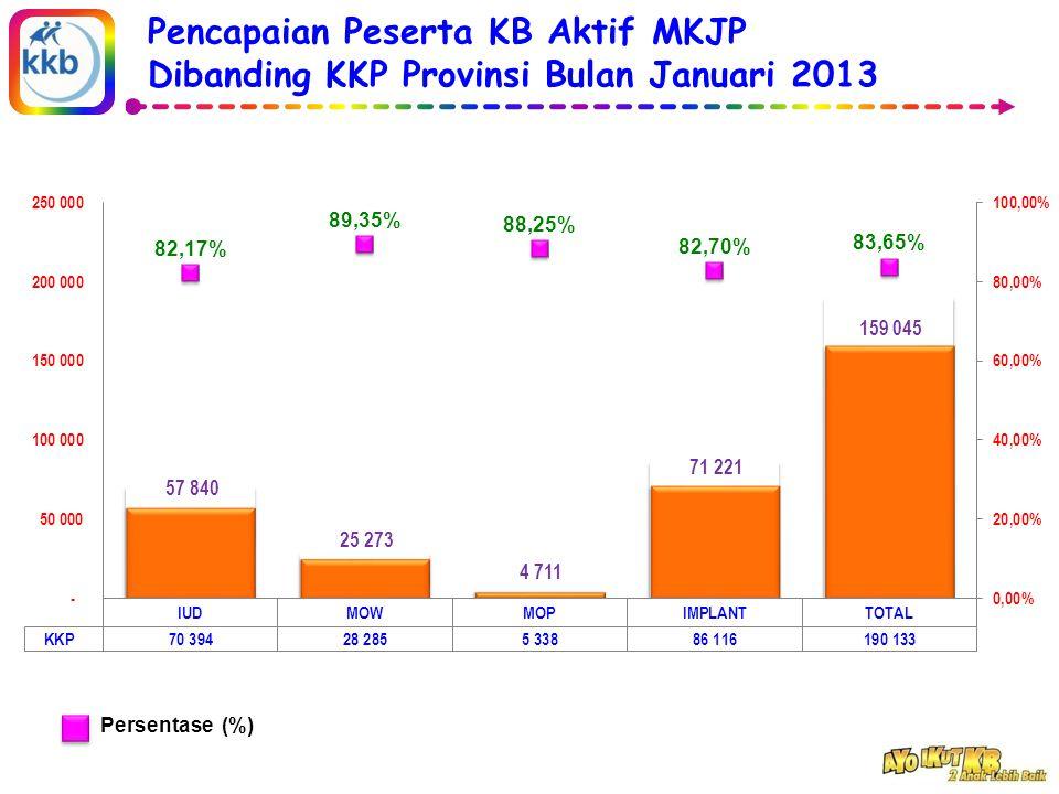 Pencapaian Peserta KB Aktif MKJP Dibanding KKP Provinsi Bulan Januari 2013 Persentase (%)