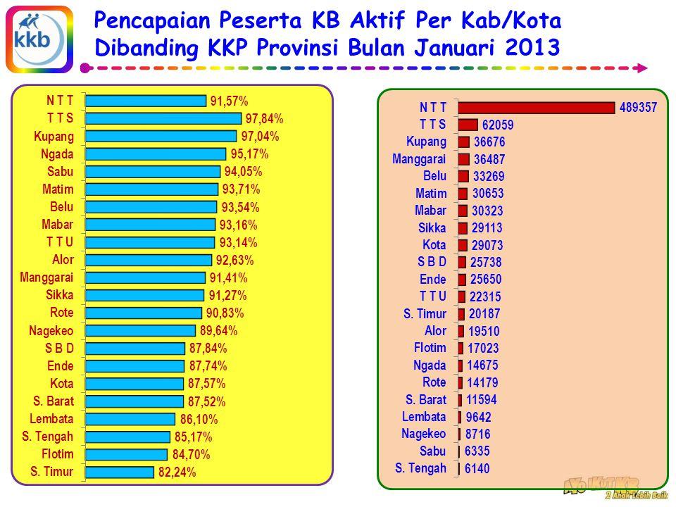 Pencapaian Peserta KB Aktif Per Kab/Kota Dibanding KKP Provinsi Bulan Januari 2013