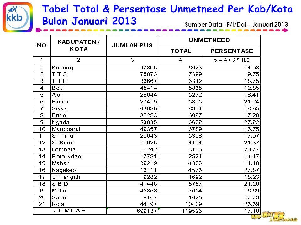 Tabel Total & Persentase Unmetneed Per Kab/Kota Bulan Januari 2013 Sumber Data : F/I/Dal _ Januari 2013