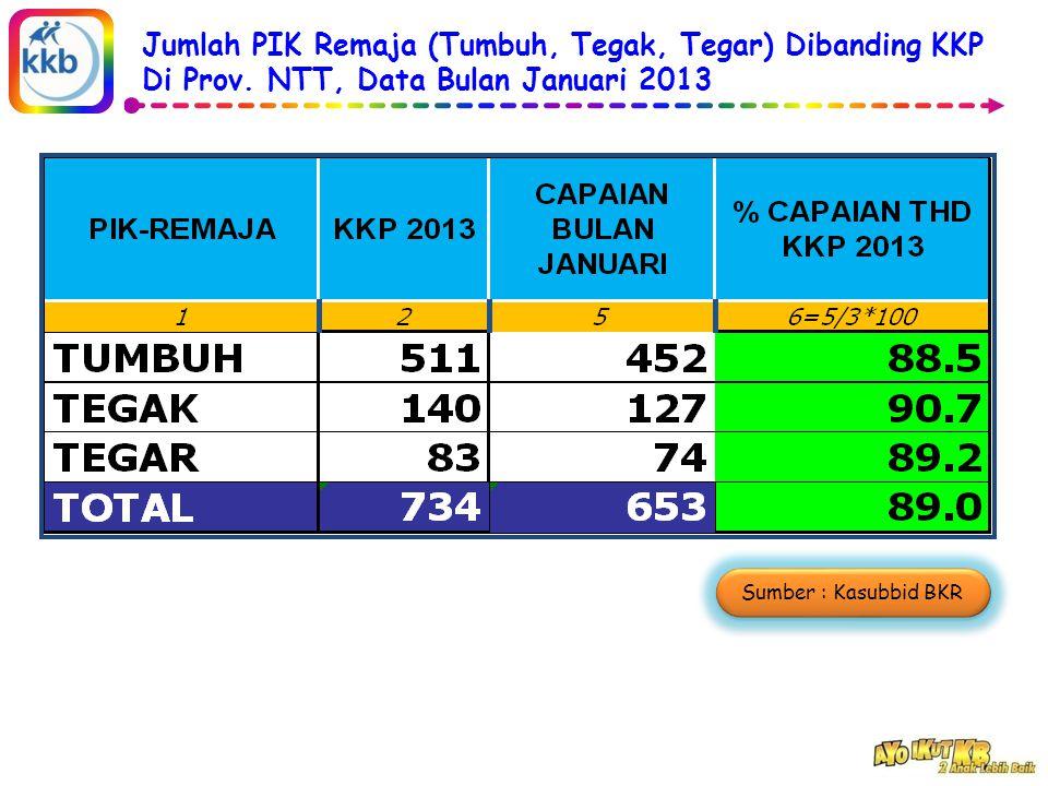 Jumlah PIK Remaja (Tumbuh, Tegak, Tegar) Dibanding KKP Di Prov.