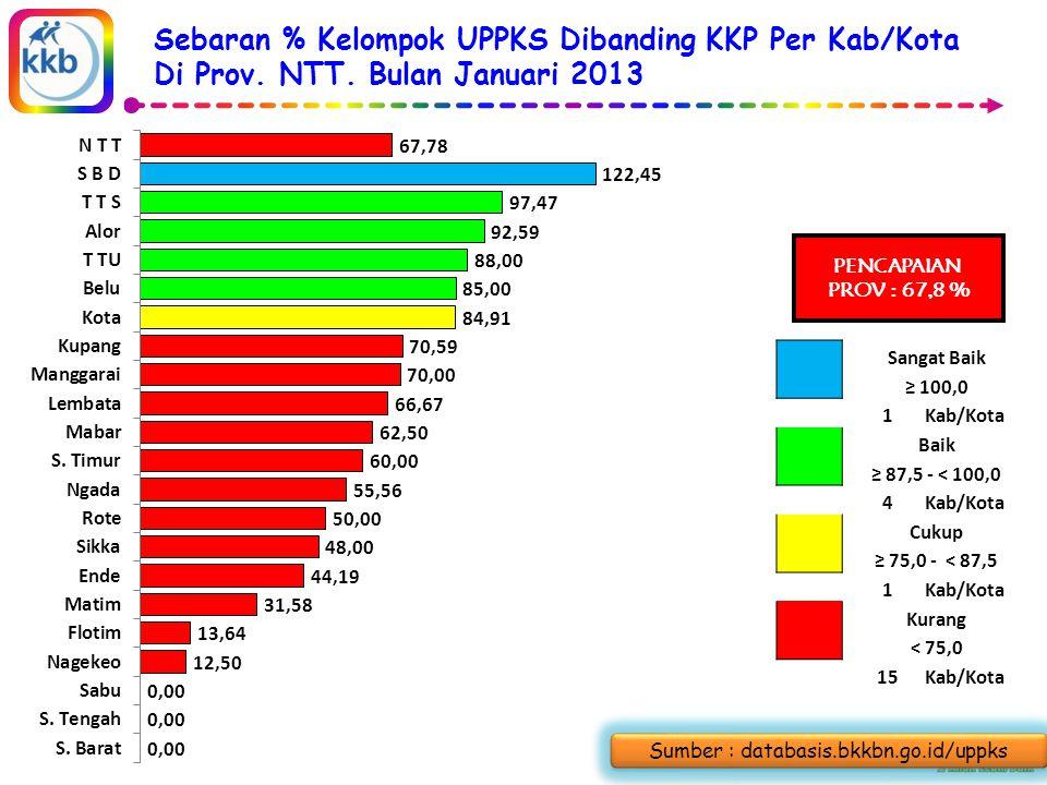 Sebaran % Kelompok UPPKS Dibanding KKP Per Kab/Kota Di Prov.
