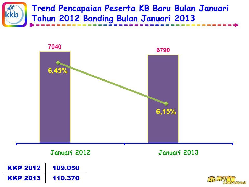 Trend Pencapaian Peserta KB Baru Bulan Januari Tahun 2012 Banding Bulan Januari 2013 KKP 2012109.050 KKP 2013110.370