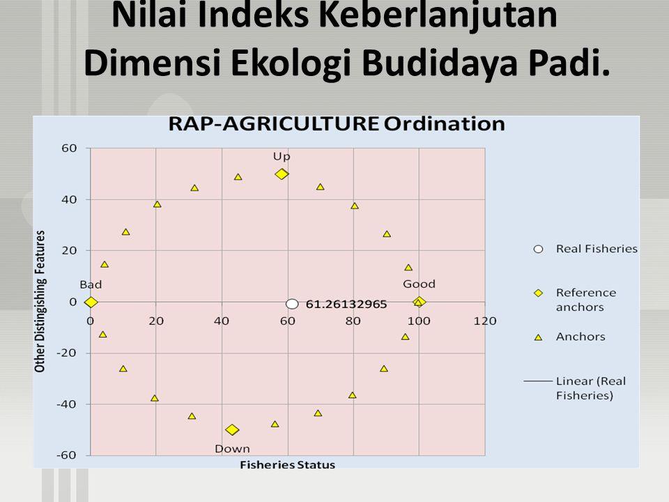 Nilai Indeks Keberlanjutan Dimensi Ekologi Budidaya Padi.