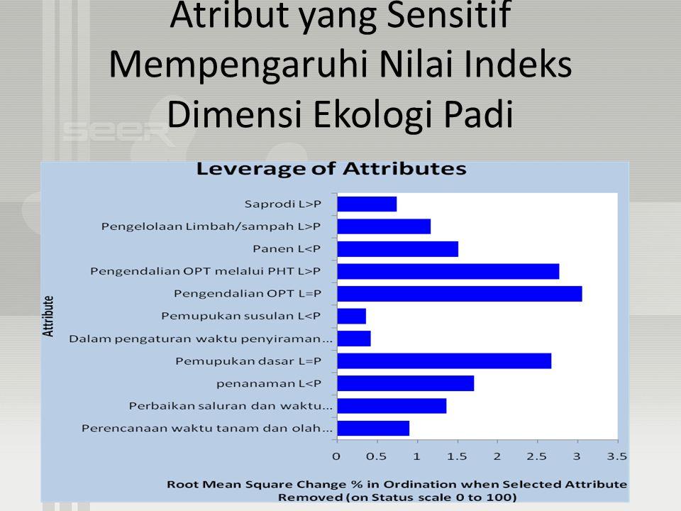 Atribut yang Sensitif Mempengaruhi Nilai Indeks Dimensi Ekologi Padi