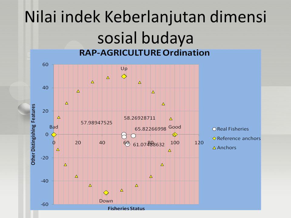 Nilai indek Keberlanjutan dimensi sosial budaya