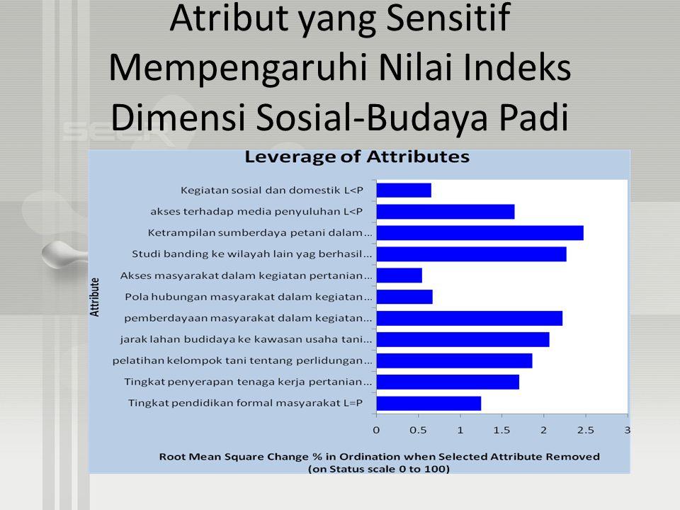 Atribut yang Sensitif Mempengaruhi Nilai Indeks Dimensi Sosial-Budaya Padi