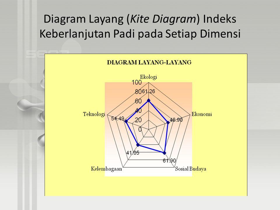 Diagram Layang (Kite Diagram) Indeks Keberlanjutan Padi pada Setiap Dimensi