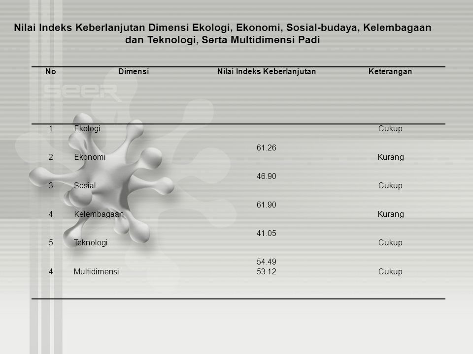 NoDimensiNilai Indeks KeberlanjutanKeterangan 1Ekologi 61.26 Cukup 2Ekonomi 46.90 Kurang 3Sosial 61.90 Cukup 4Kelembagaan 41.05 Kurang 5Teknologi 54.4