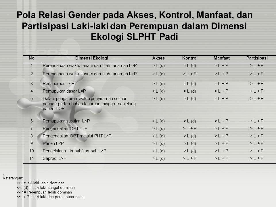 Pola Relasi Gender pada Akses, Kontrol, Manfaat, dan Partisipasi Laki-laki dan Perempuan dalam Dimensi Ekologi SLPHT Padi NoDimensi EkologiAksesKontro