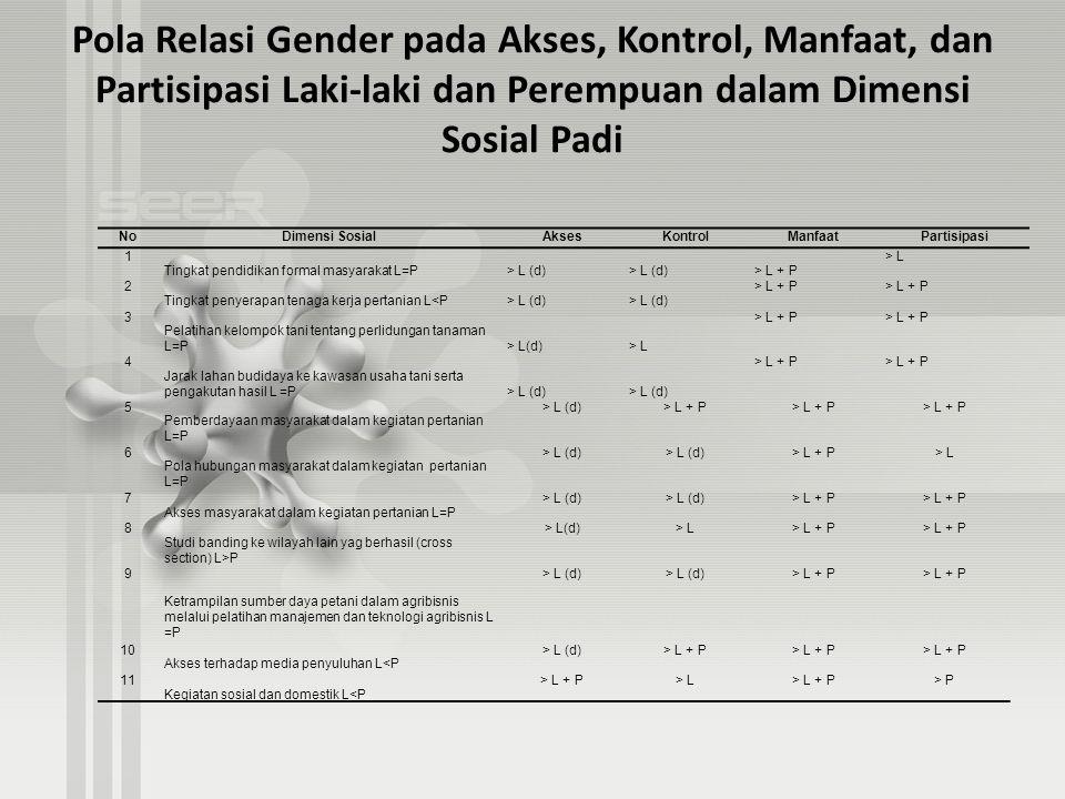 Pola Relasi Gender pada Akses, Kontrol, Manfaat, dan Partisipasi Laki-laki dan Perempuan dalam Dimensi Sosial Padi NoDimensi SosialAksesKontrolManfaat