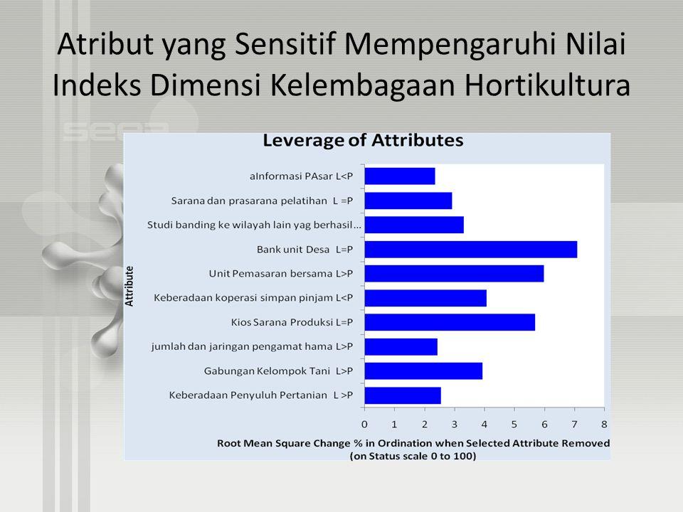 Atribut yang Sensitif Mempengaruhi Nilai Indeks Dimensi Kelembagaan Hortikultura