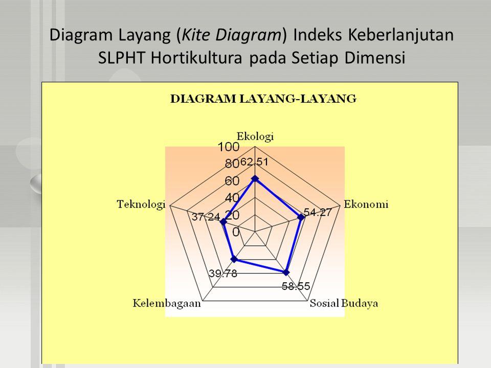 Diagram Layang (Kite Diagram) Indeks Keberlanjutan SLPHT Hortikultura pada Setiap Dimensi