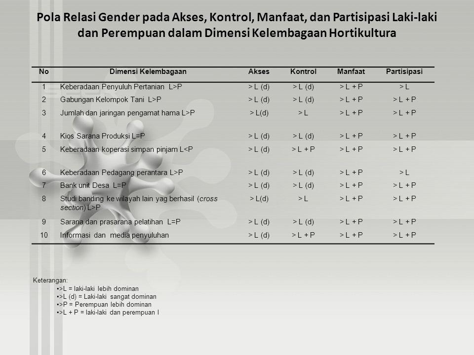 Pola Relasi Gender pada Akses, Kontrol, Manfaat, dan Partisipasi Laki-laki dan Perempuan dalam Dimensi Kelembagaan Hortikultura NoDimensi KelembagaanA