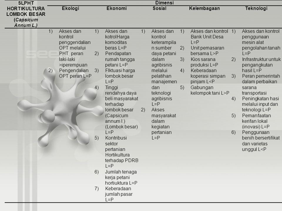 SLPHT HORTIKULTURA LOMBOK BESAR (Capsicum Annum L.) Dimensi EkologiEkonomiSosialKelembagaanTeknologi 1) Akses dan kontrol penggendalian OPT melalui PH