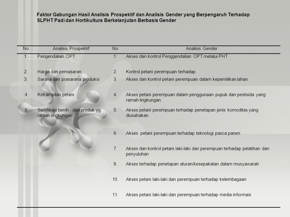 NoAnalisis ProspektifNoAnalisis Gender 1.Pengendalian OPT1.Akses dan kontrol Penggendalian OPT melalui PHT 2.Harga dan pemasaran2.Kontrol petani perem