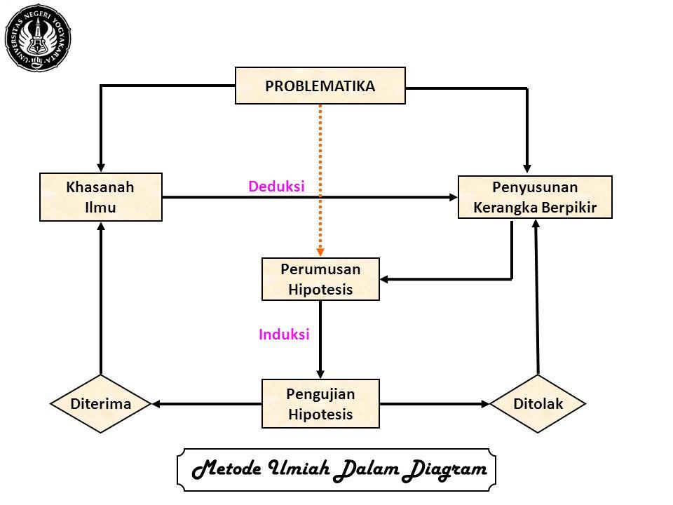 PROBLEMATIKA Khasanah Ilmu Penyusunan Kerangka Berpikir Perumusan Hipotesis Pengujian Hipotesis Diterima Ditolak Deduksi Induksi Metode Ilmiah Dalam Diagram