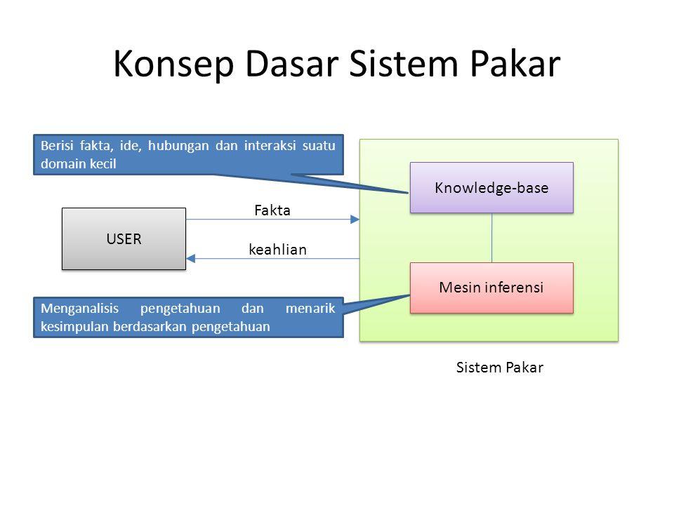 Konsep Dasar Sistem Pakar USER Knowledge-base Mesin inferensi Sistem Pakar Fakta keahlian Berisi fakta, ide, hubungan dan interaksi suatu domain kecil