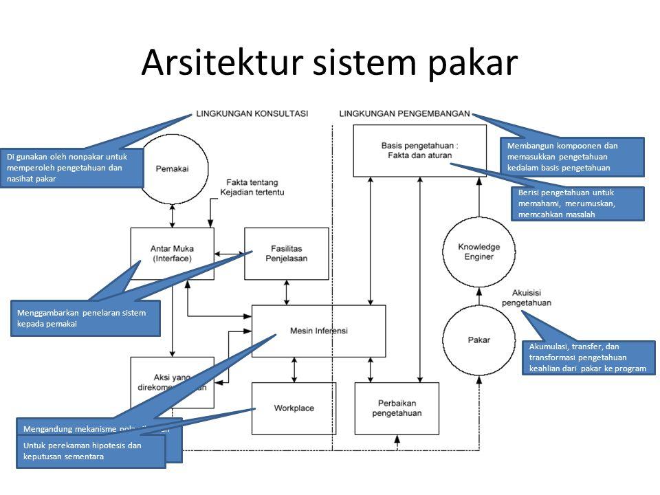 Arsitektur sistem pakar Membangun kompoonen dan memasukkan pengetahuan kedalam basis pengetahuan Di gunakan oleh nonpakar untuk memperoleh pengetahuan