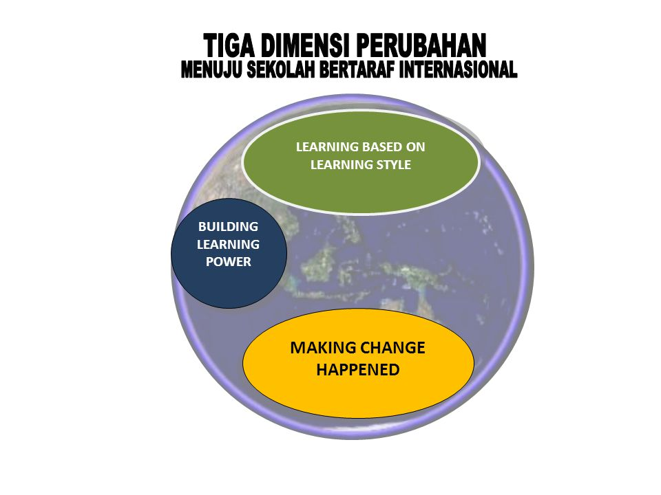 PARADIGMA MEWUJUDKAN PERUBAHAN Vision&values Skills Incentives Resources Action Plan Change