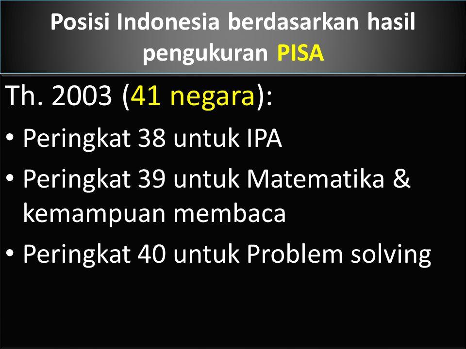 Posisi Indonesia dilihat dari capaian HDI Th. 2000 urutan 109 dari 174 negara Th. 2007 urutan 107 dari 178 negara Th. 2009 urutan 111 dari 182 negara