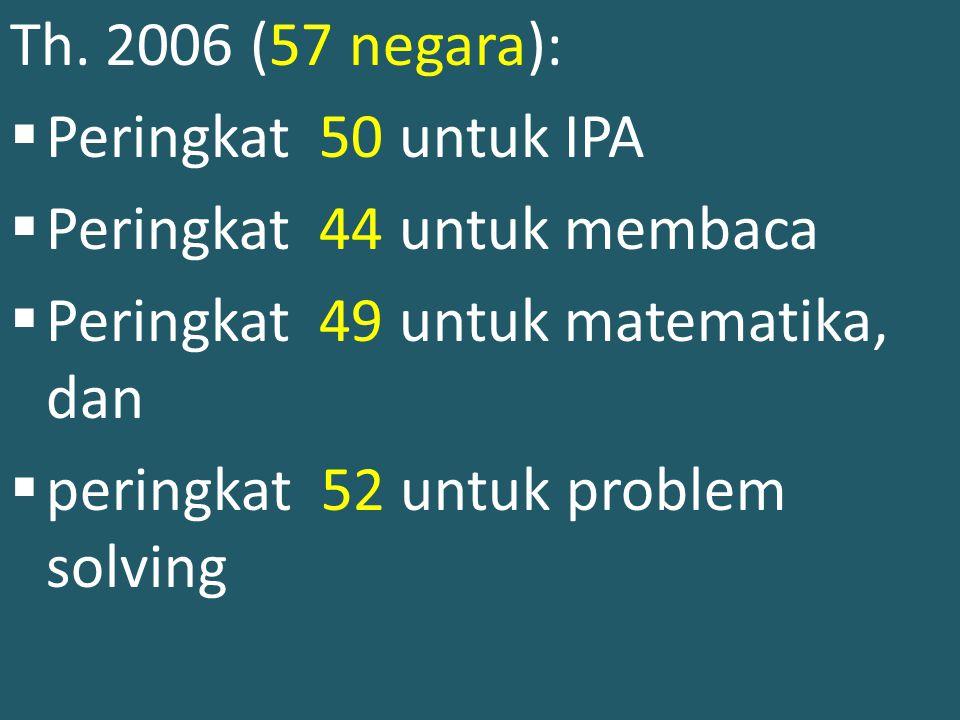 Posisi Indonesia berdasarkan hasil pengukuran PISA Th. 2003 (41 negara): Peringkat 38 untuk IPA Peringkat 39 untuk Matematika & kemampuan membaca Peri